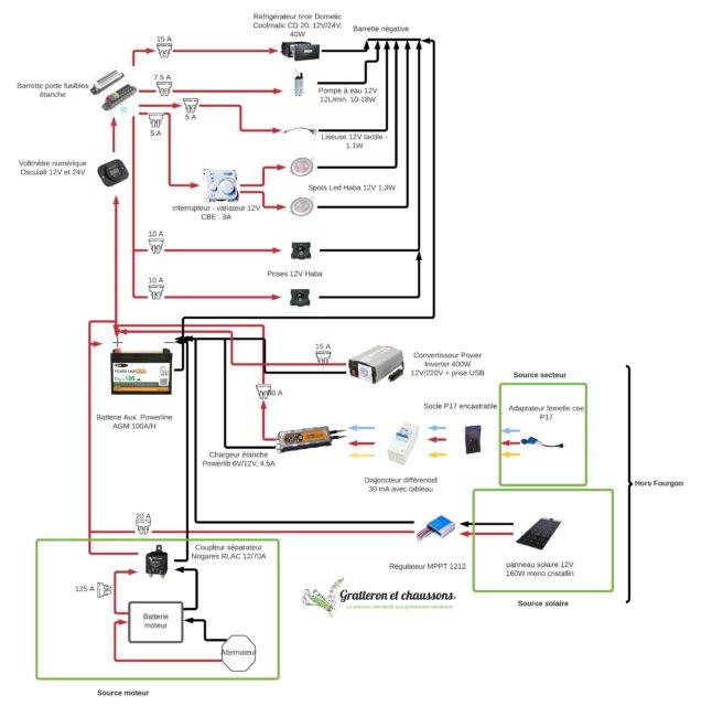 Notre circuit électrique dans le Green Traveller, par Gratteron et Chaussons
